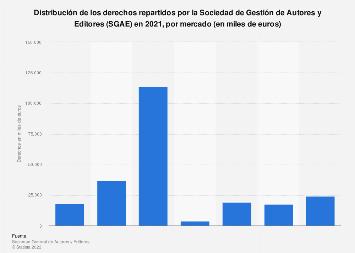 Derechos repartidos por la SGAE según mercado España 2018