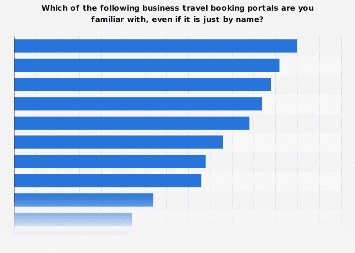 Familiarity of U.S. business travelers with business travel booking portals 2017