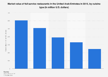 Market value of full service restaurants in the UAE by cuisine 2015