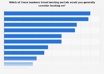 Business travel booking portals which U.S. business travelers would use 2017