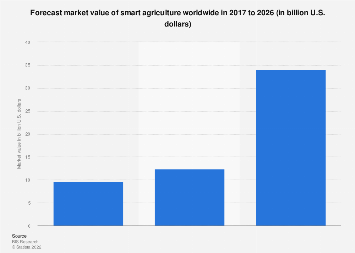 Forecasted market size of smart agriculture worldwide 2015-2020