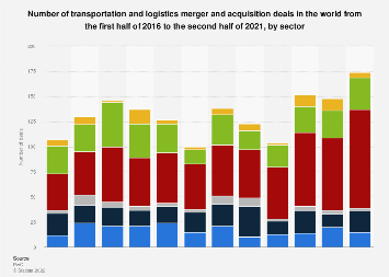 Transportation & logistics M&A worldwide 2019   Statista