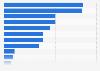 Umfrage in Deutschland zur Ausstattung der Terrasse 2017