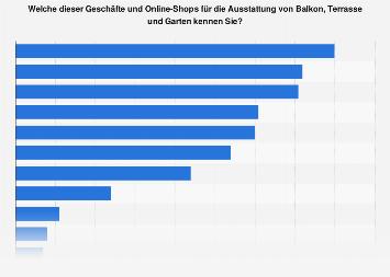 Umfrage zur Bekanntheit von Shops für die Ausstattung von Balkon, Terrasse und Garten