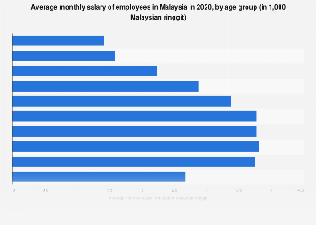 Malaysia Average Salary By Age Statista