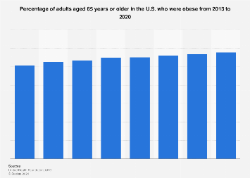 Share of elderly U.S. adults who were obese 2013-2018