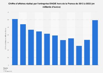 Chiffre d'affaires du groupe ENGIE hors France 2012-2018