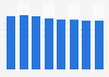 Magazine publishing revenue in Europe 2009-2016