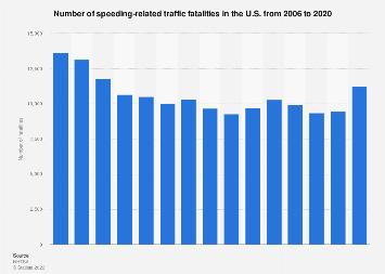 Traffic fatalities in the U.S. -  speeding 2006-2016
