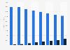 Magazine publishing revenue in Europe 2009-2016, by platform