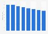 Print magazine publishing revenue in Europe 2009-2016