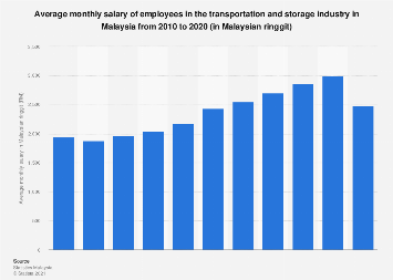Monthly salary of transportation industry employees in Malaysia 2010-2016