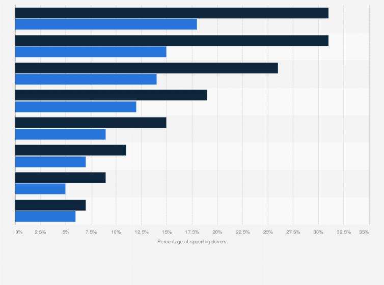Speeding Drivers Killed By Age And Gender U S 2016 Statista