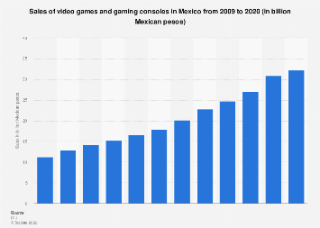Value of the video games market in Mexico 2009-2018