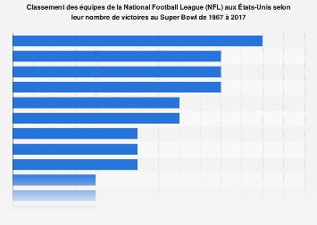 Nombre de victoires au Super Bowl par équipe de la NFL aux États-Unis 1967-2017