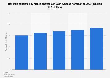 Mobile operators' revenue in Latin America 2014-2020