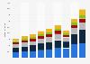 Umsatz von Christian Dior weltweit nach Regionen bis 2018