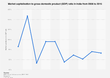 India's market capitalization to GDP ratio 2006-2015