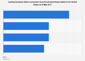 Locations where U.S. consumers find local ads helpful in 2017