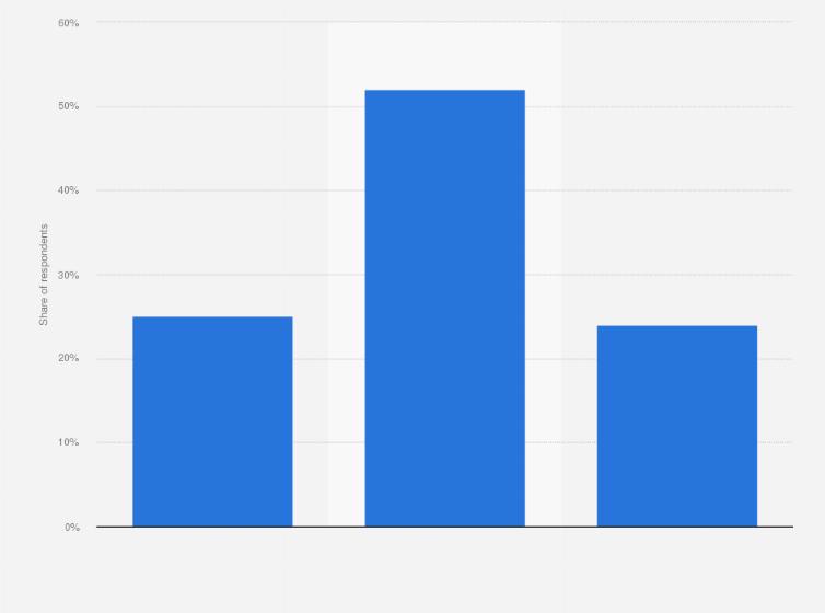 Homosexual experimentation statistics