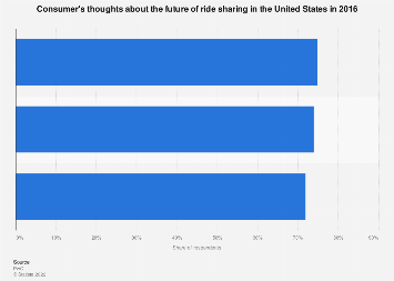 How consumers are thinking about the future of ride sharing: U.S. '16
