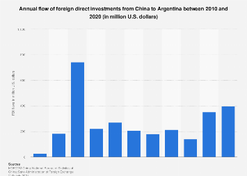 Argentina chinese investment north shore forex