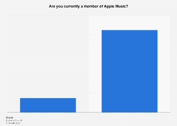 Apple Music members in the U.S. 2018
