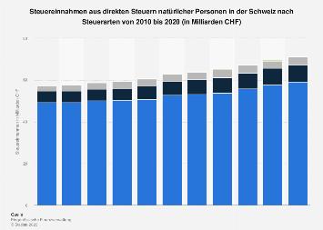 Steuereinnahmen aus direkten Steuern natürlicher Personen in der Schweiz bis 2017
