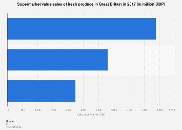 Supermarket value sales of fresh produce in Great Britain 2017