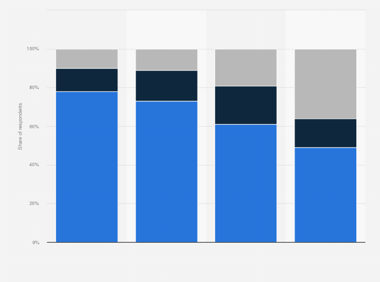 U S  Netflix membership by age group   Statista