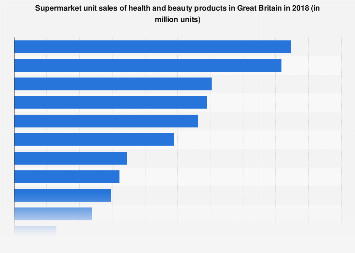 Supermarket unit sales of health and beauty products in Great Britain 2017