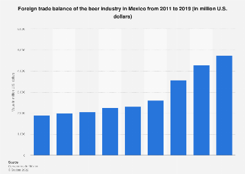 Mexico: beer industry trade balance 2011-2018