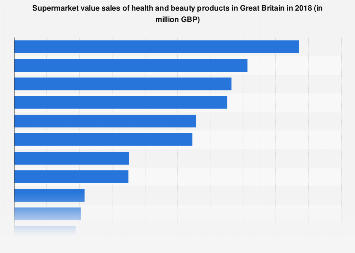 Supermarket value sales of health and beauty products in Great Britain 2017
