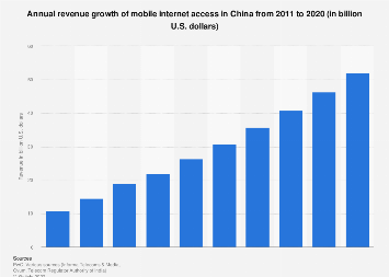 Revenue of mobile internet access China 2011-2020