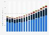 Valeur des primes émises par les assurances non-vie en Slovaquie 2009-2025, par type