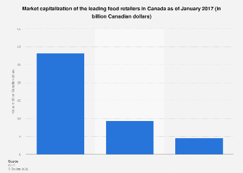 Market capitalization of the leading Canadian food retailers 2017