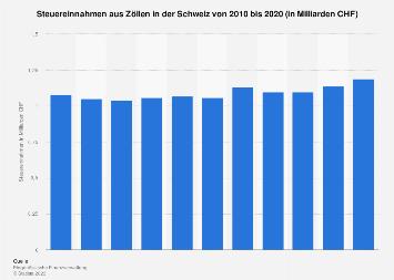 Steuereinnahmen aus Zöllen in der Schweiz bis 2015