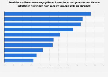 Anteil der von Ransomware angegriffenen Anwender nach Ländern 2017