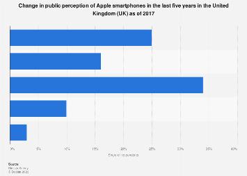 Apple smartphone public perception change in the United Kingdom (UK) 2017