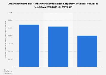 Anzahl der mit mobiler Ransomware konfrontierten Anwender weltweit bis 2018