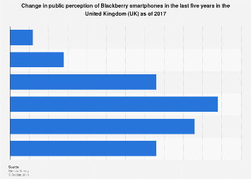Blackberry smartphone public perception change in the United Kingdom (UK) 2017
