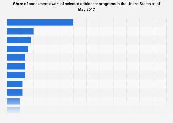 Adblocker brand awareness among consumers in the U.S. 2017