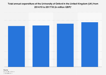University of Oxford: annual spending in the UK 2014-2018