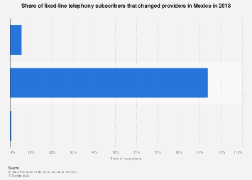 Fixed-line telephony subscribers that change providers in Mexico 2016, by gender