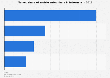 Market share of mobile subscribers in Indonesia 2016