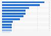 Umfrage zur Bekanntheit von Fertiggericht-Marken in Deutschland 2017