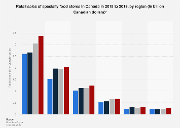 Retail sales of specialty food stores in Canada 2015-2017, by region
