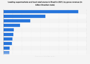 Brazil: leading supermarkets and food retailers 2018, by revenue