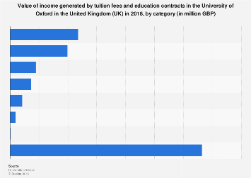 University of Oxford: tuition fees and education contracts income in the UK 2018