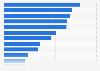 Umfrage zur Bekanntheit von Herstellern von Festnetztelefonen in Deutschland 2017
